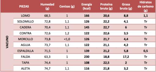 nutrientes de la carne de vacuno